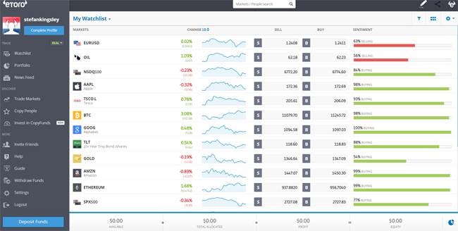Demo account of etoro brokers